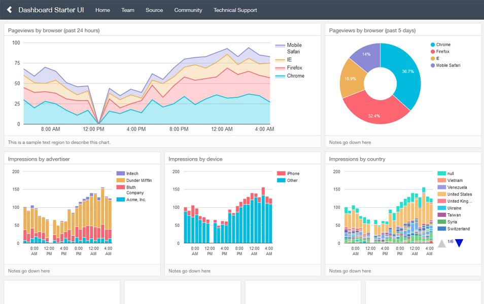 Dashboards-by-Keen-IO