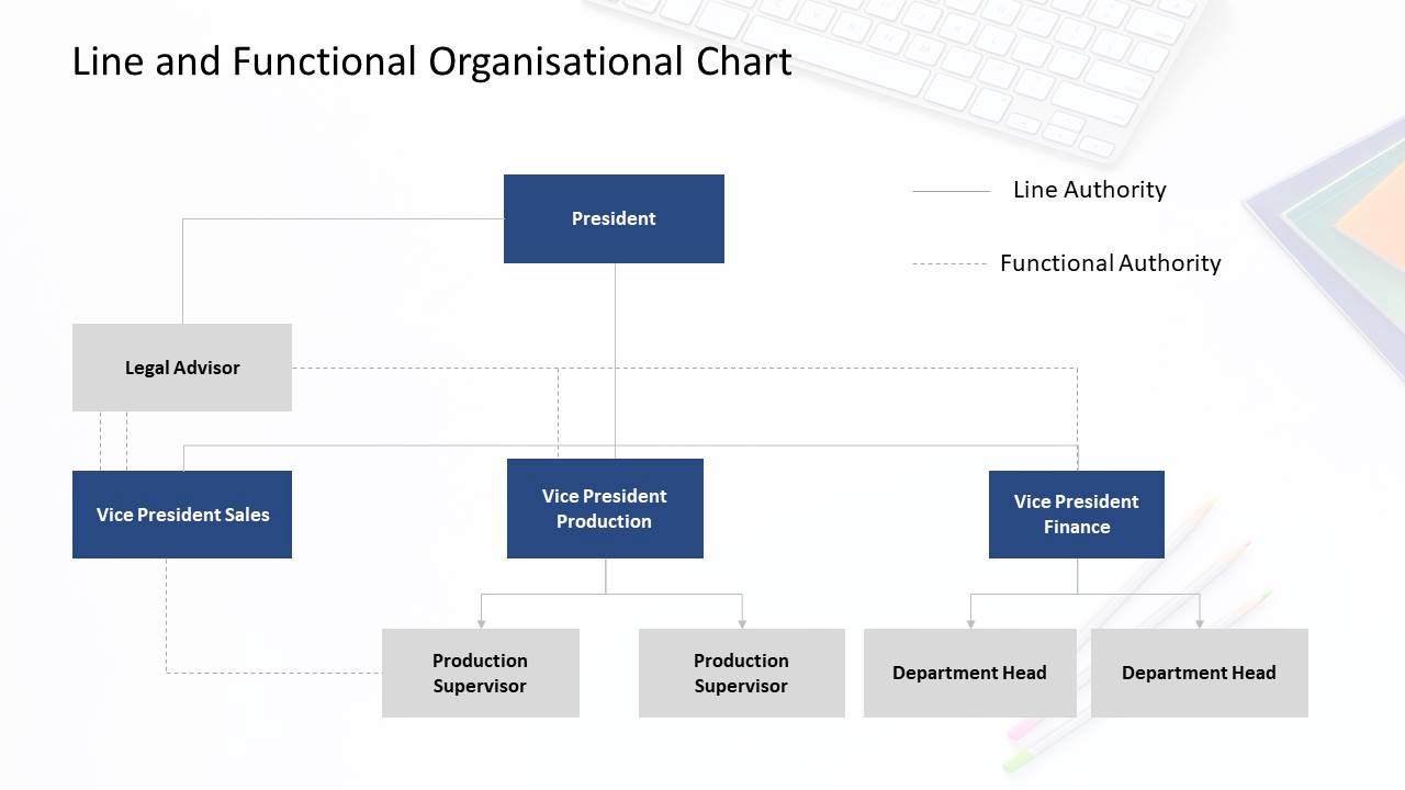 Line and functional organizational chart template