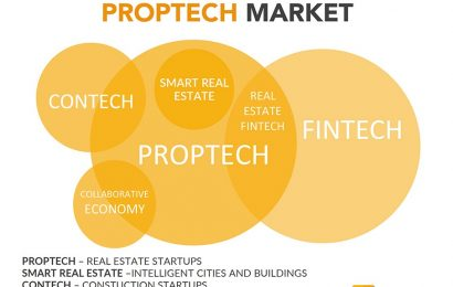 PropTech: What is it and how to address the new wave of real estate startups?